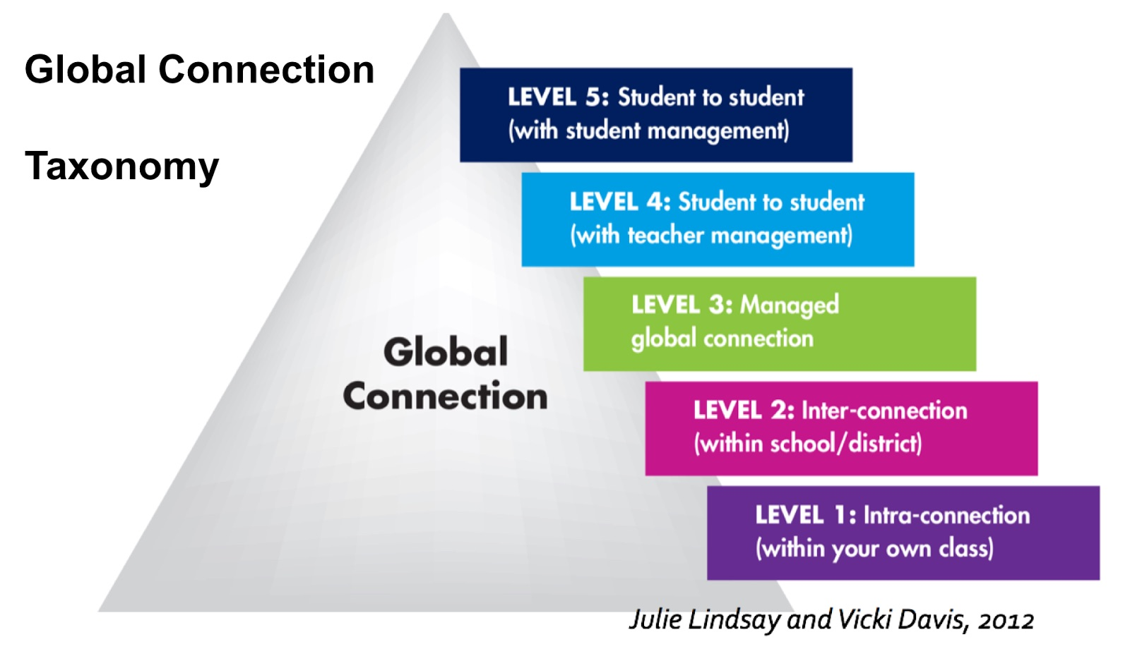 Global Connection Taxonomy
